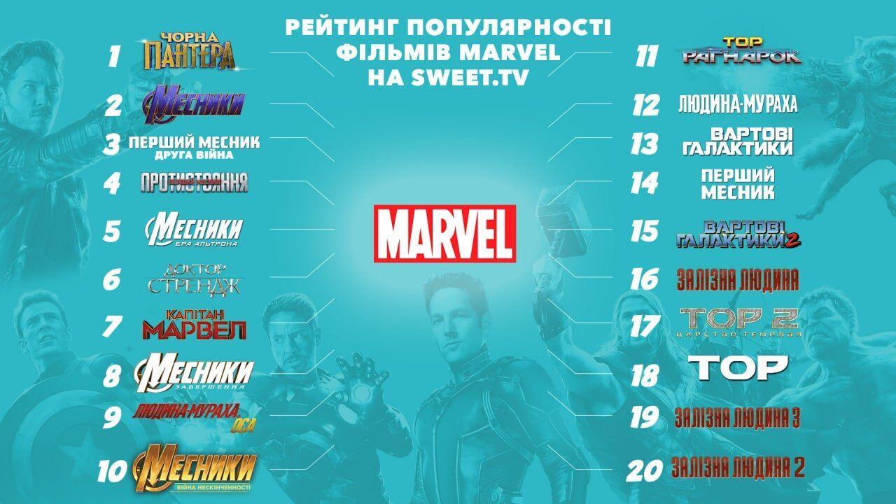 """Преміальна угода Disney та SWEET.TV: сервіс оприлюднив рейтинги фільмів франшизи Marvel і саги """"Зоряні Війни"""""""
