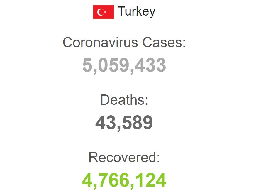 Коронавірус у Туреччині.