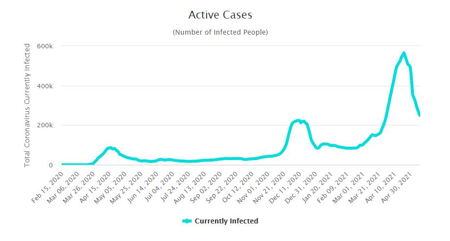 Кількість активних випадків коронавірусу в Туреччині.