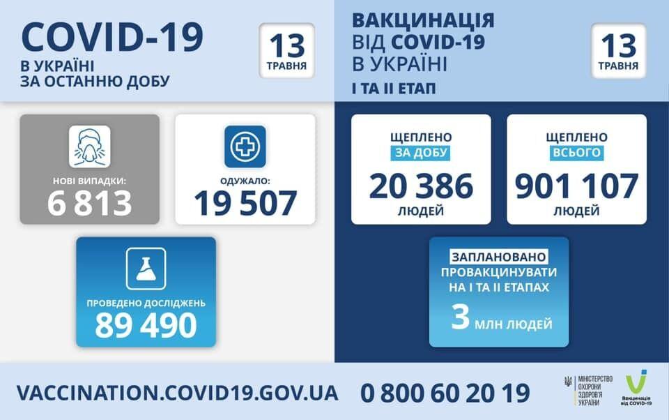 В Украине за сутки вакцинировали более 20 тысяч человек: на Херсонщине – лишь 75