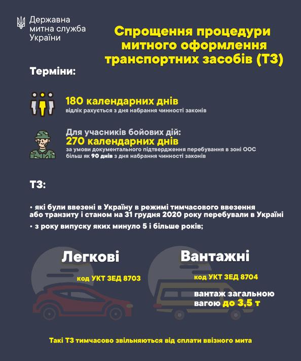 Упрощения процедуры таможенного оформления авто