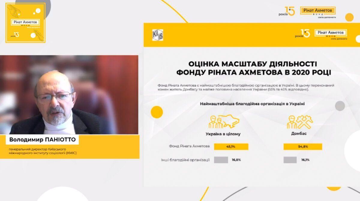 Ахметова назвали самым известным благотворителем Украины - исследование