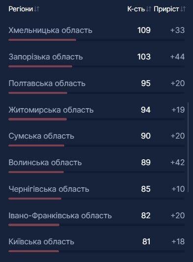 В Україні вдвічі зросла кількість госпіталізацій через COVID-19: де пацієнтів найбільше