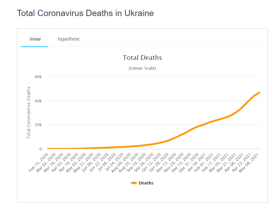 Общее количество смертей от коронавируса в Украине.