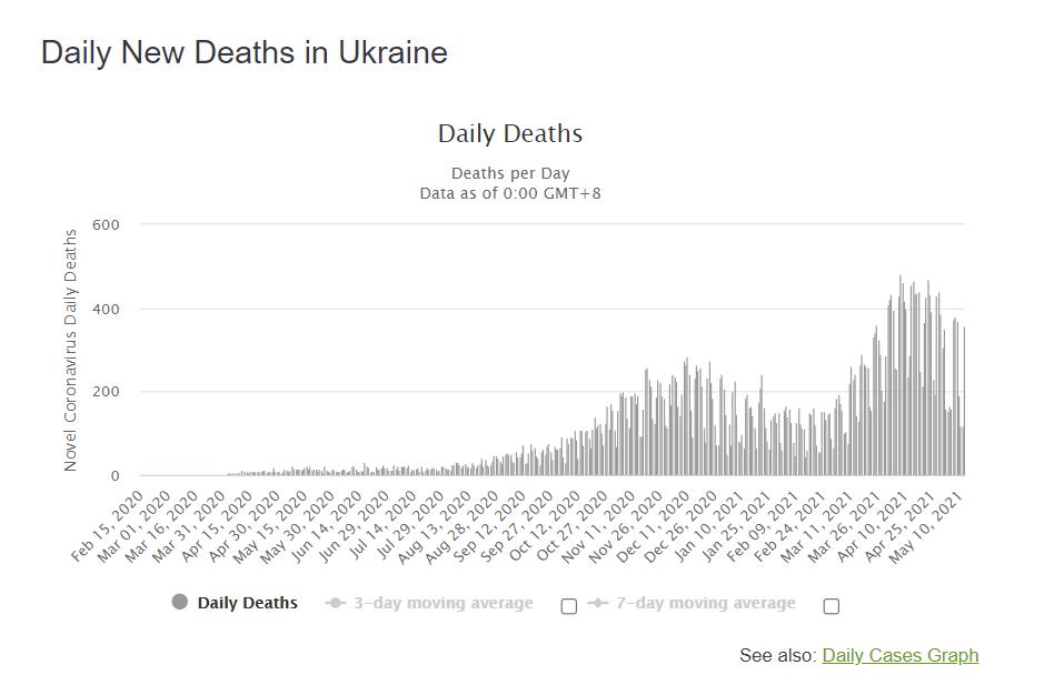 Ежедневный прирост умерших от COVID-19 в Украине.