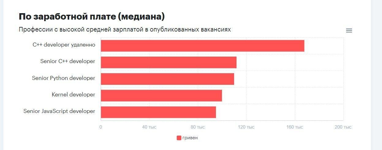Кому в Україні платять більше ніж 160 тис. грн за роботу віддалено: названо найбільш високооплачувані вакансії