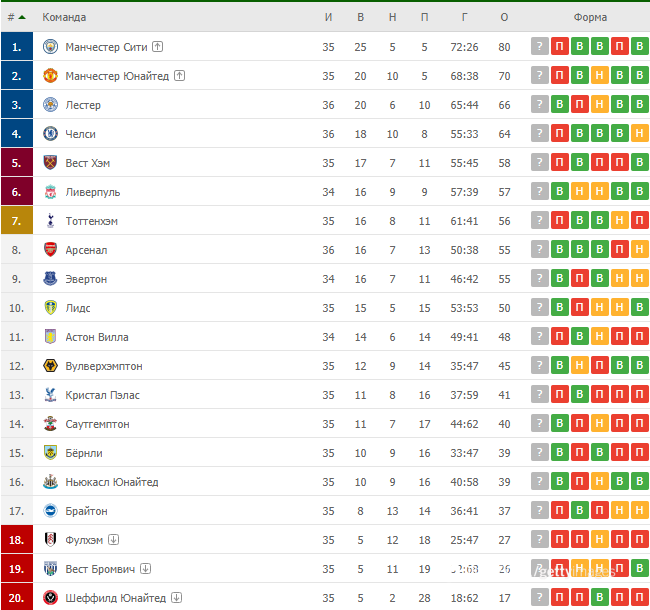Таблица английской Премьер-лиги