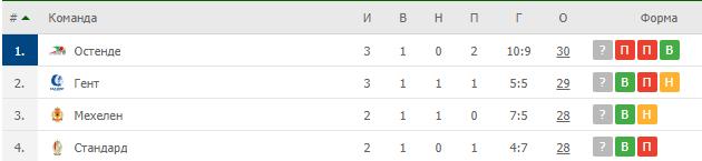 Таблица плей-офф чемпионата Бельгии