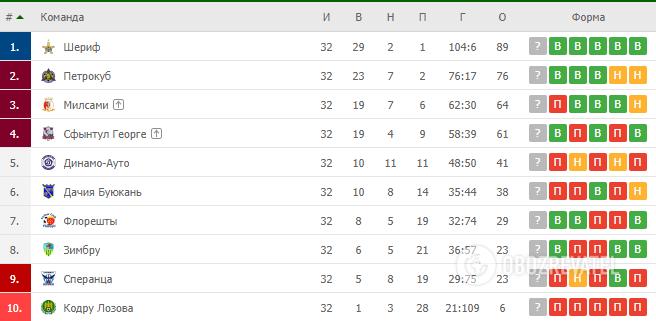 Таблиця чемпіонату Молдови
