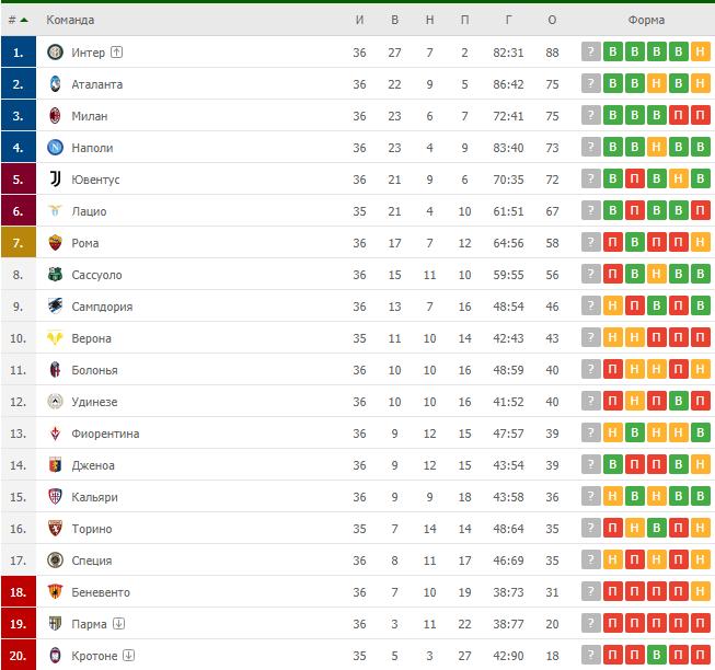 Таблица чемпионата Италии