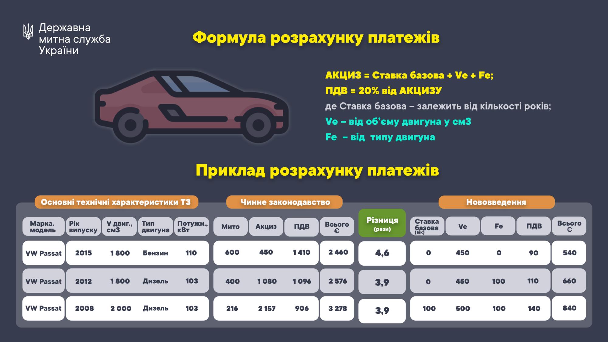 Формула расчета платежей