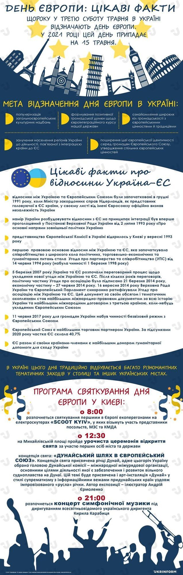 Введение безвизового режима с ЕС, который вступил в силу 11 июня 2017 года, позволил украинцам больше путешествовать