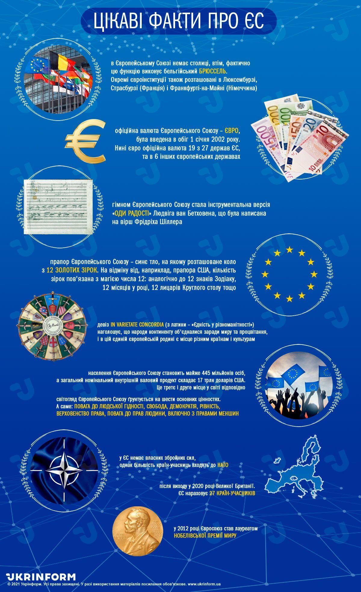 Взаимоотношения Украины и ЕС были начаты в декабре 1991 года