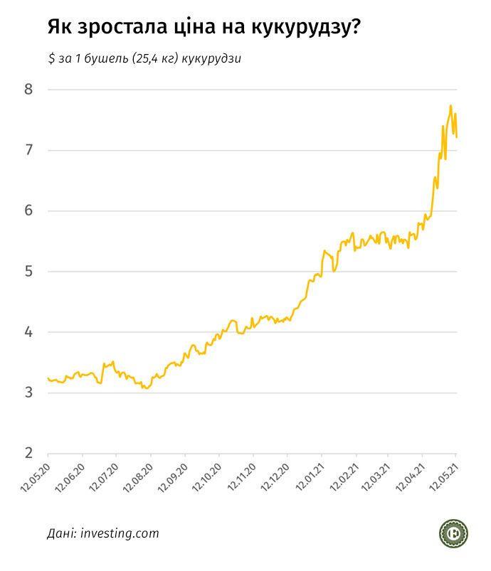 Как выросла цена кукурузы