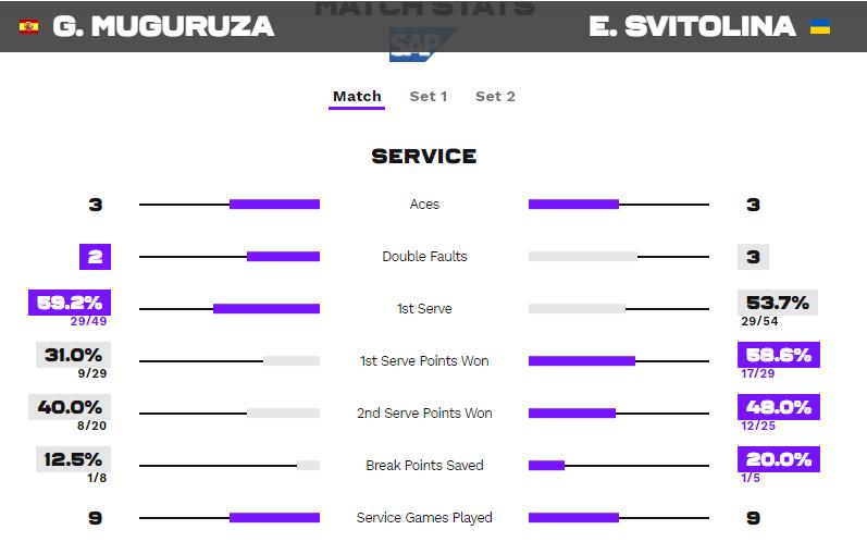 Статистика подач в матче Мугуруса - Свитолина