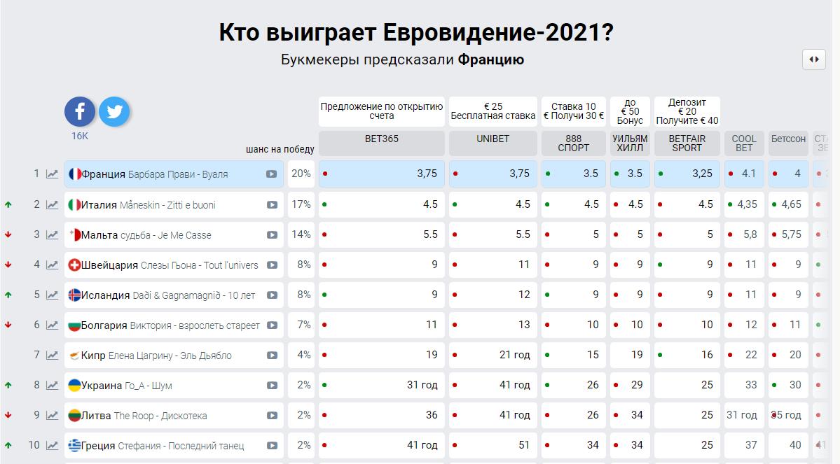 Кто выиграет Евровидение-2021: прогнозы букмекеров