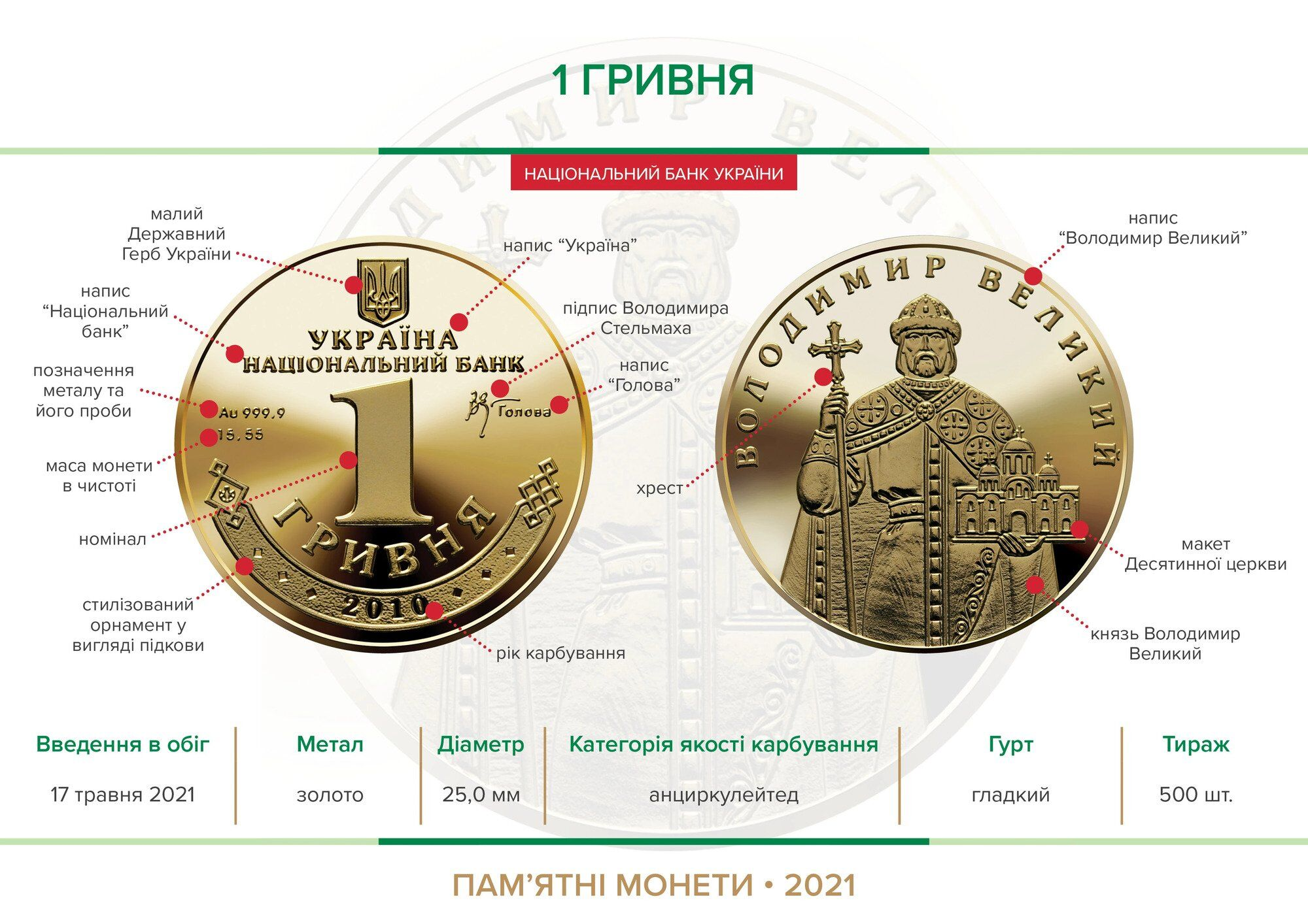 НБУ введе в обіг нову гривню: монету виготовили із золота