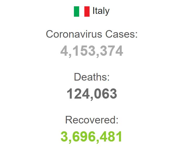 Статистика захворюваності в Італії.