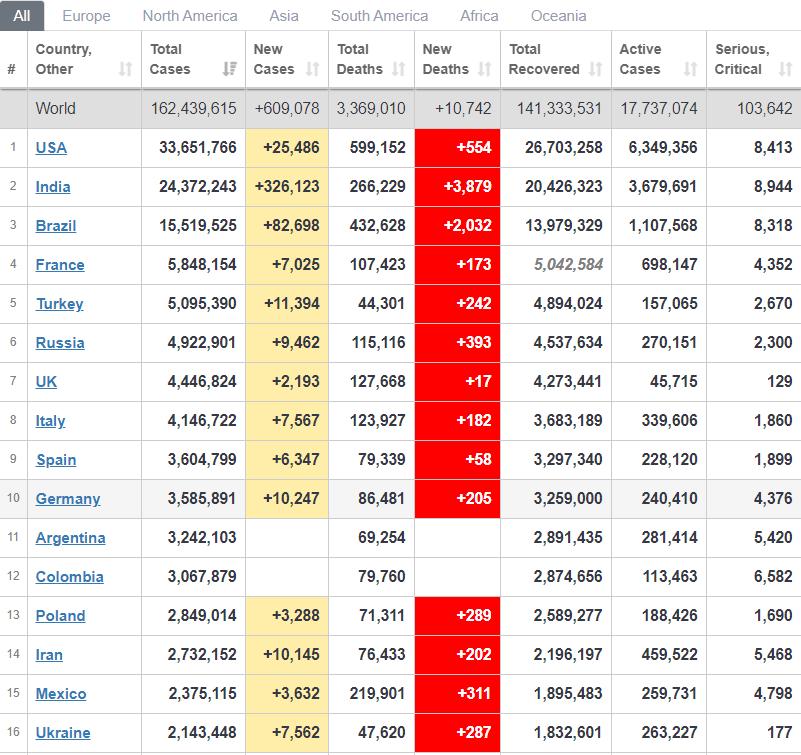 Рейтинг країн з розповсюдження вірусу.
