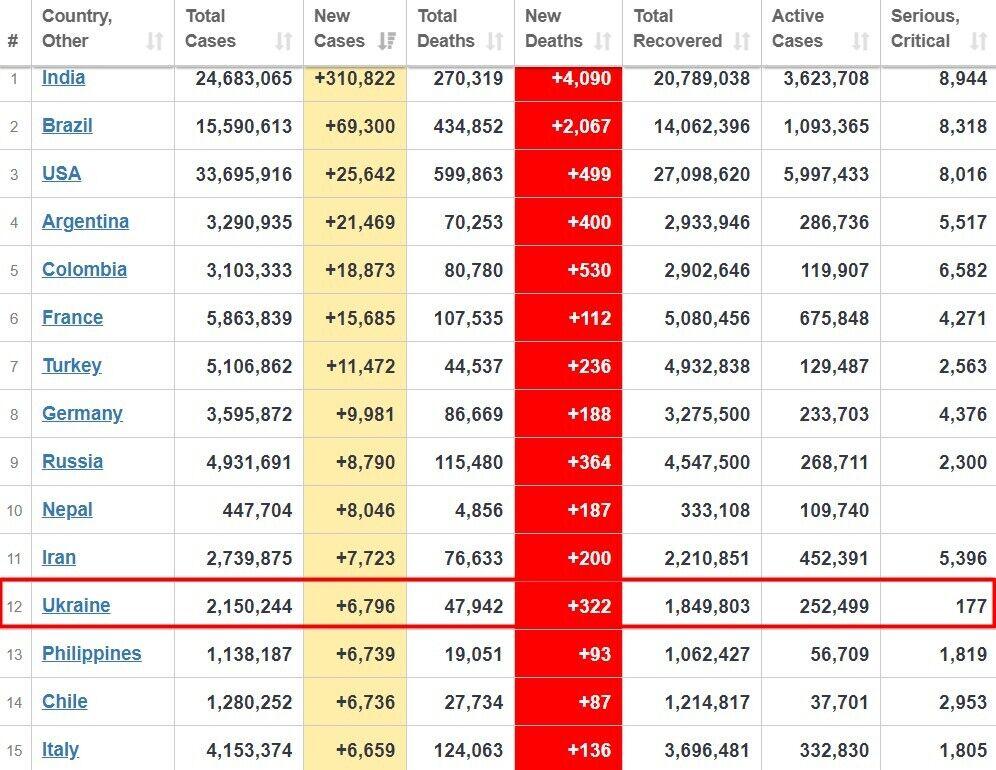 Топ-15 стран по ежедневному приросту заражений