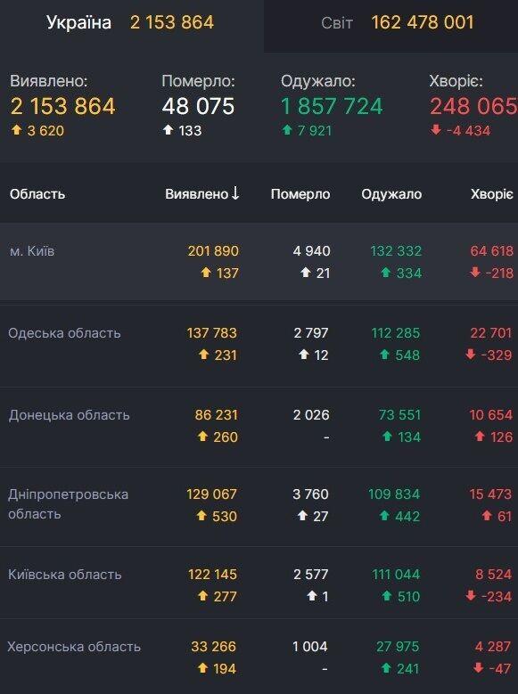 Регионы-лидеры по количеству новых заражений COVID-19 в Украине