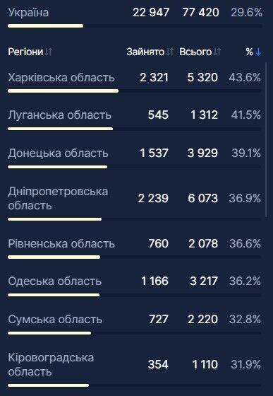 В Украине загруженность коек из-за COVID-19 снизилась до 30%: где пациентов больше всего