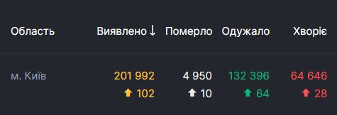 У Києві від COVID-19 померло вже майже 5 тисяч пацієнтів
