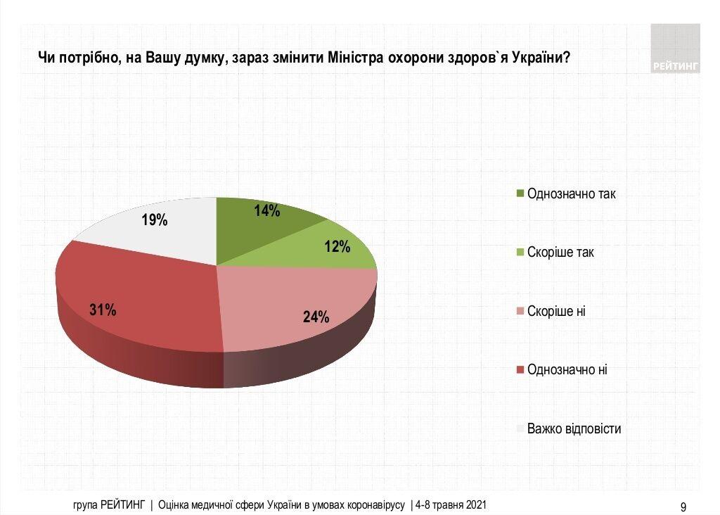 Больше половины украинцев выступили против увольнения Степанова – опрос