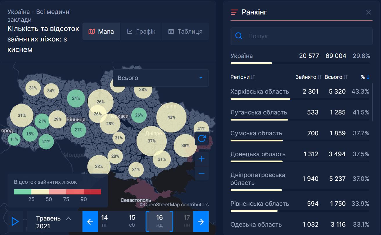 Зайнятість ліжко-місць із киснем у лікарнях України