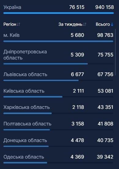 Харьковщина лидирует: появились свежие данные по вакцинации от COVID-19 в Украине