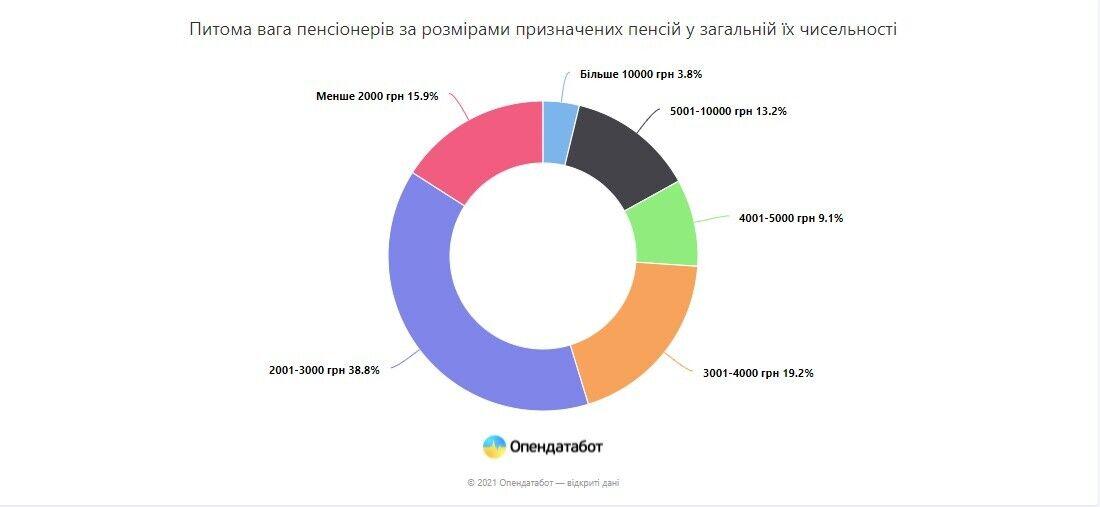 Пенсії від 10 тис. грн: хто і які виплати отримує в Україні