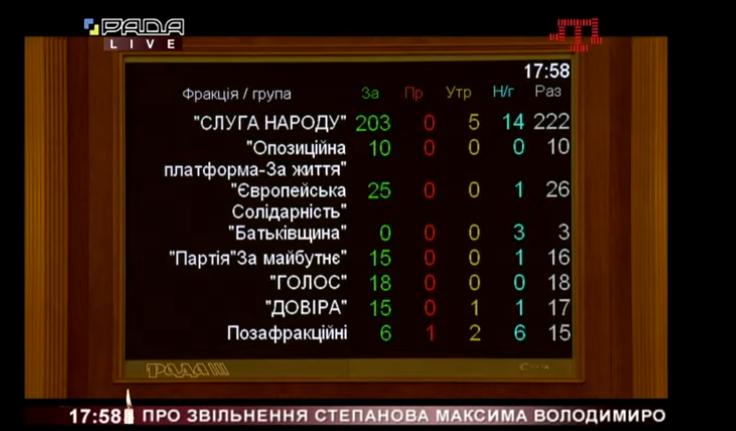 """Только один внефракционный нардеп голосовал """"против"""""""