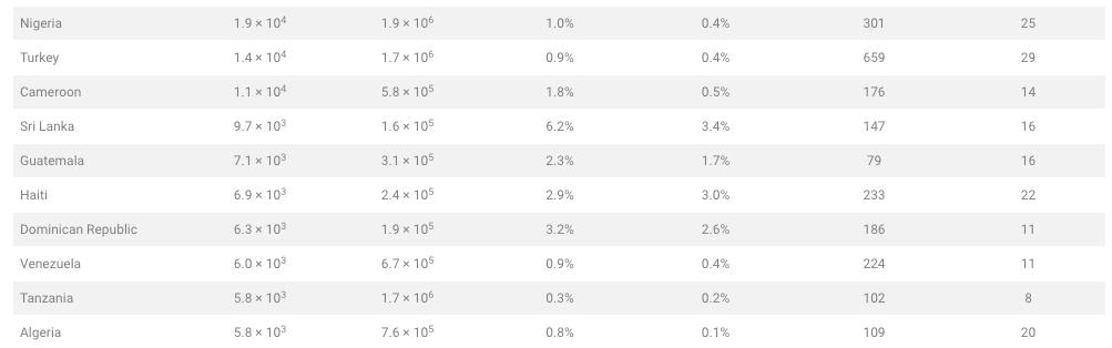 Рейтинг країн