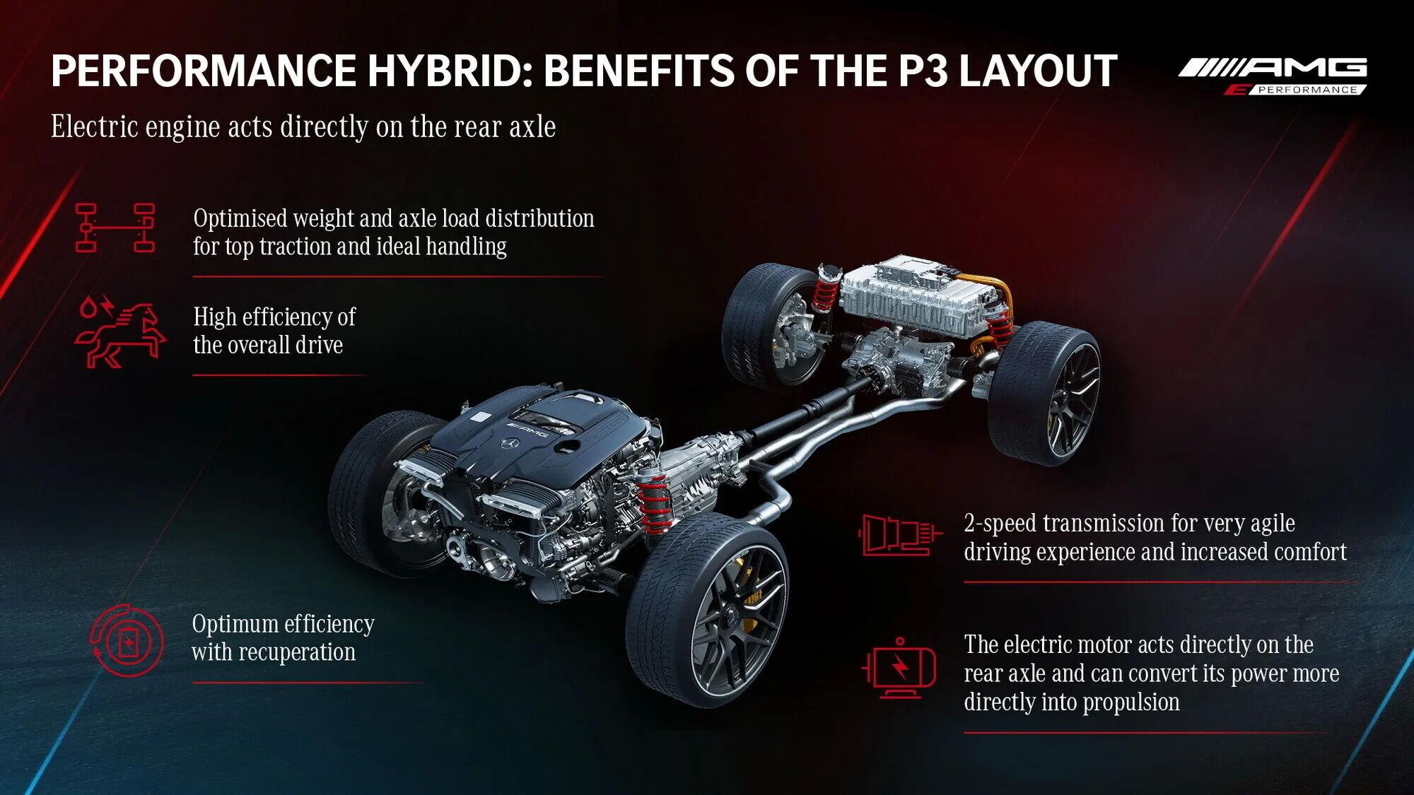 """""""Сердцем"""" новых спорткаров подразделения Mercedes-AMG станет гибридная силовая установка E Performance"""