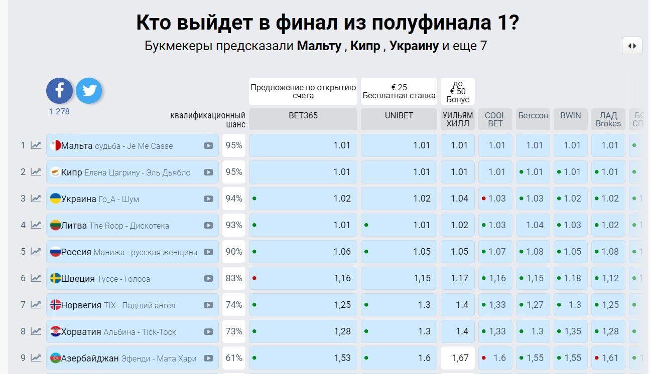 Прогнозы букмекеров на первый полуфинал.