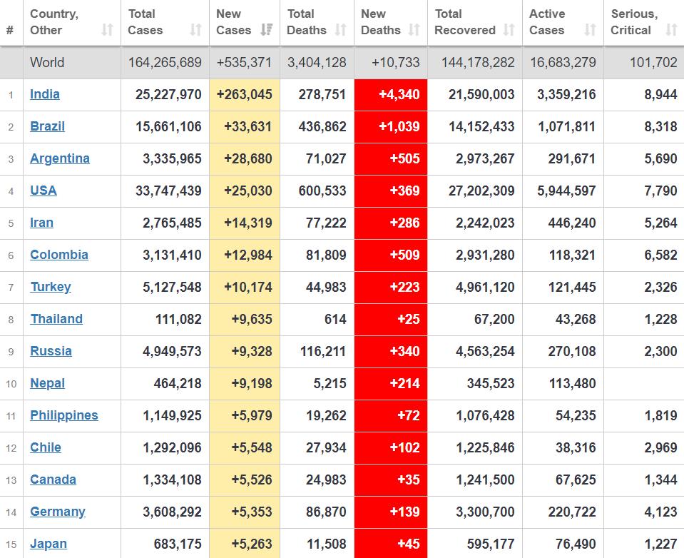 Топ-15 країн із розповсюдження коронавірусу.