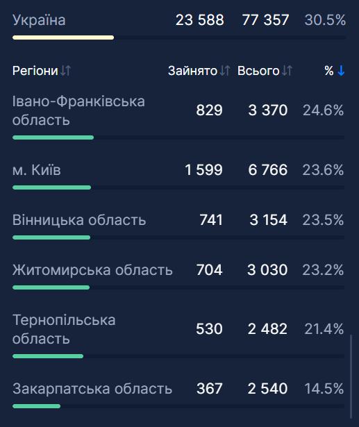 Найнижчі показники щодо госпіталізацій в Україні.