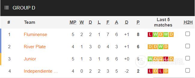 Турнирная таблица группы D Кубка Либертадорес.