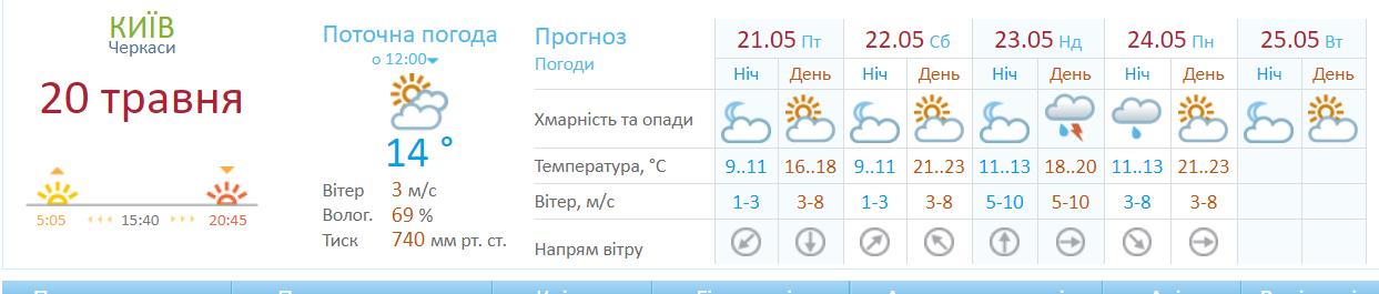 В Киеве будет преобладать переменчивая погода