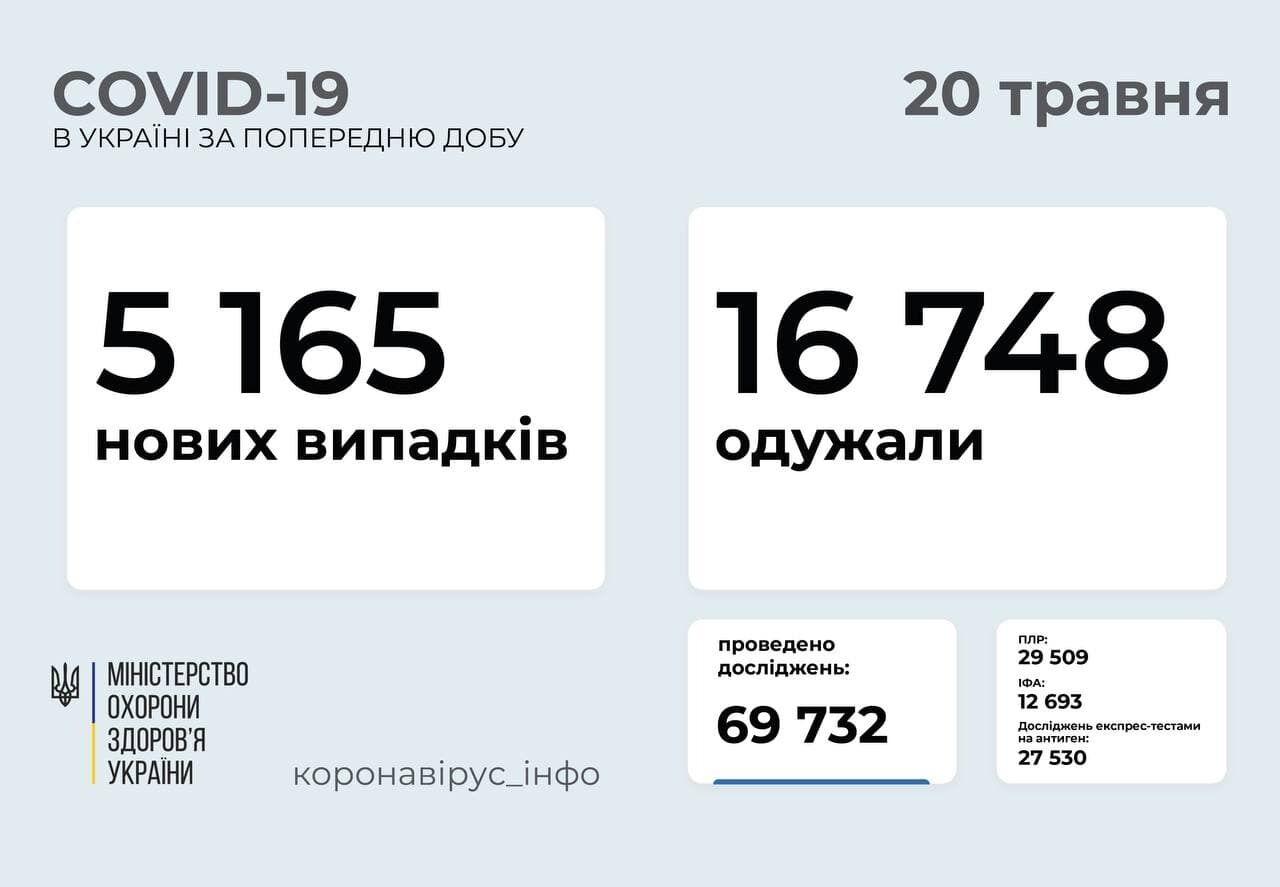 Коронавирус в Украине по состоянию на 20 мая.