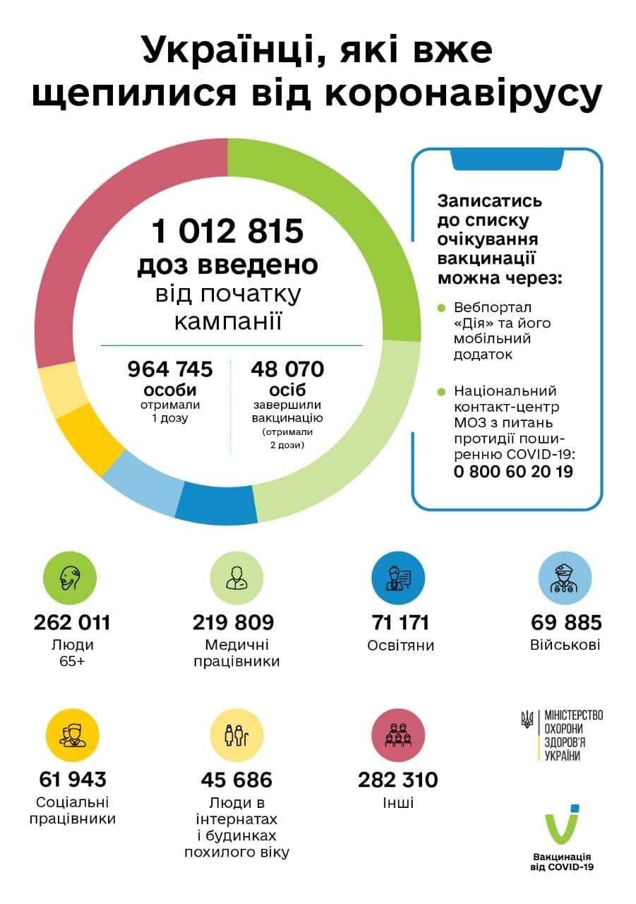 Telegram / МЗ Украины