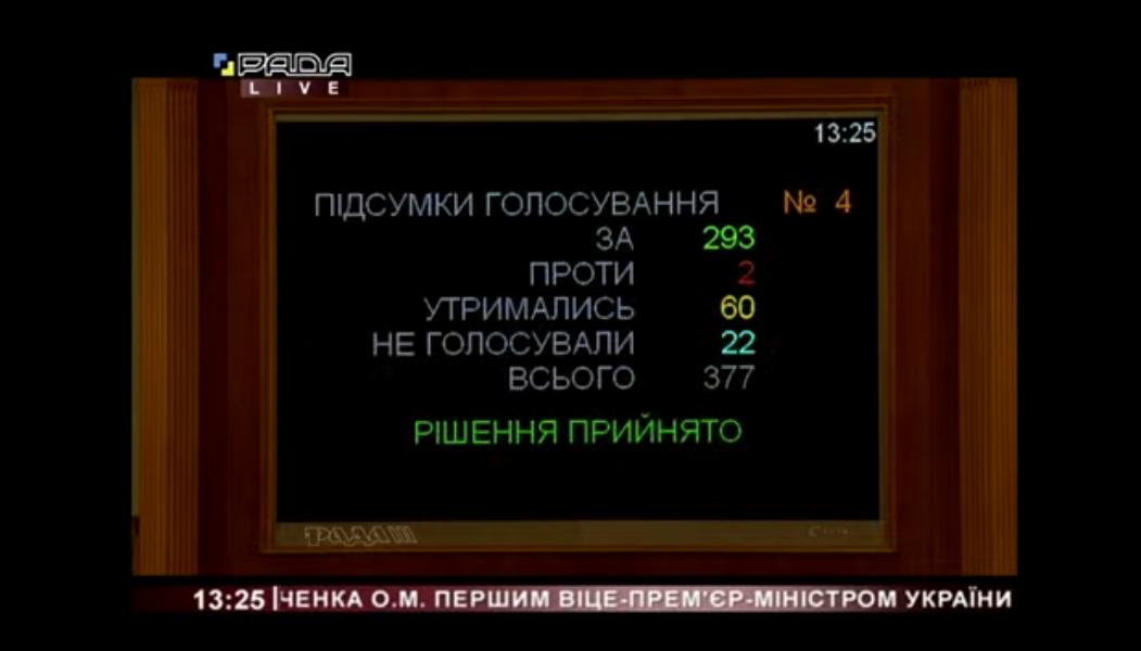 Результаты голосования за Алексея Любченко