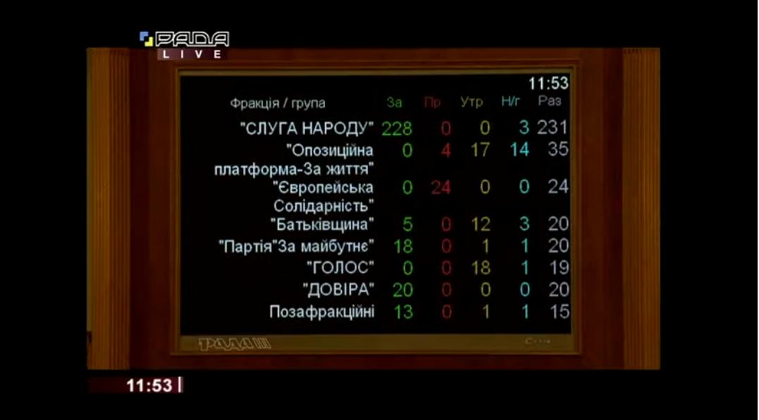 Пофракційне голосування за Кубракова