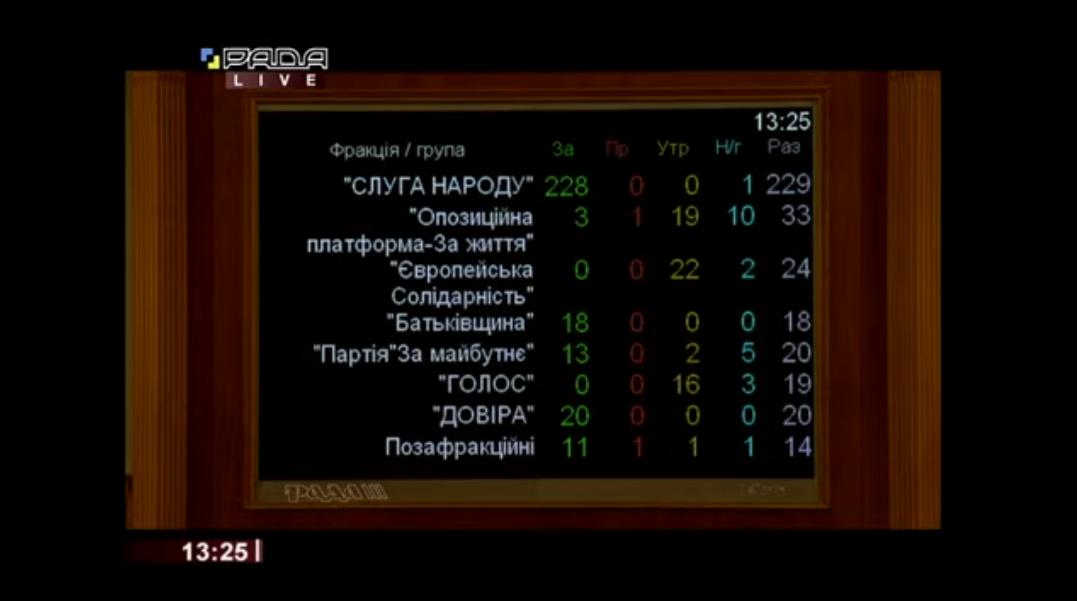 Пофракционное голосование за Алексея Любченко