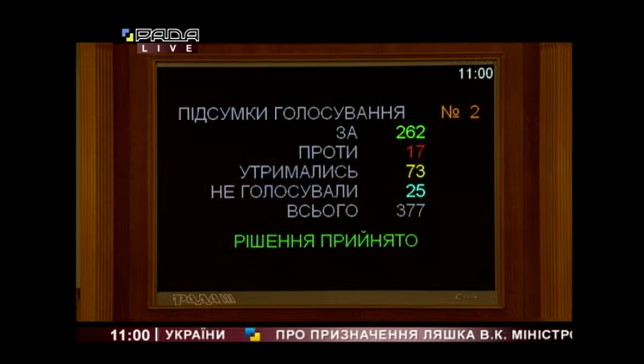 Итоги голосования за Виктора Ляшко