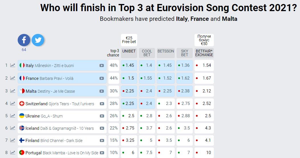Согласно прогнозам букмекеров, сейчас лидерами являются Италия, Франция и Мальта
