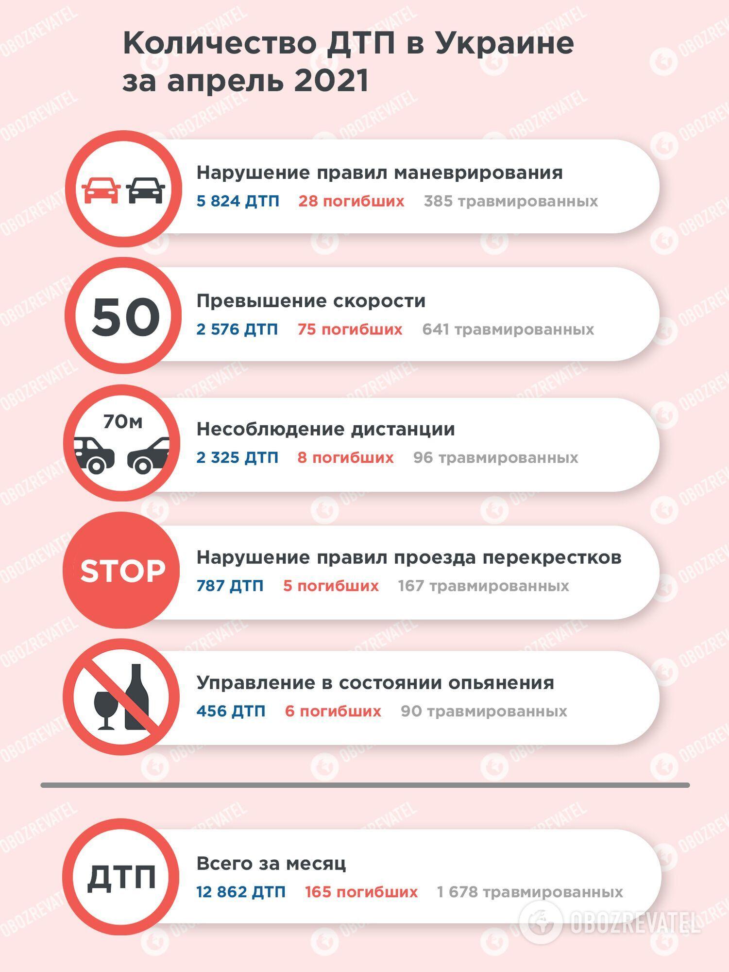 В Украине резко выросло количество ДТП, в том числе с пьяными водителями. Статистика