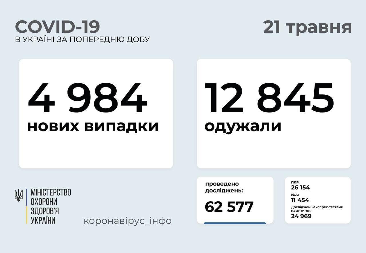 Коронавирус в Украине по состоянию на 21 мая.