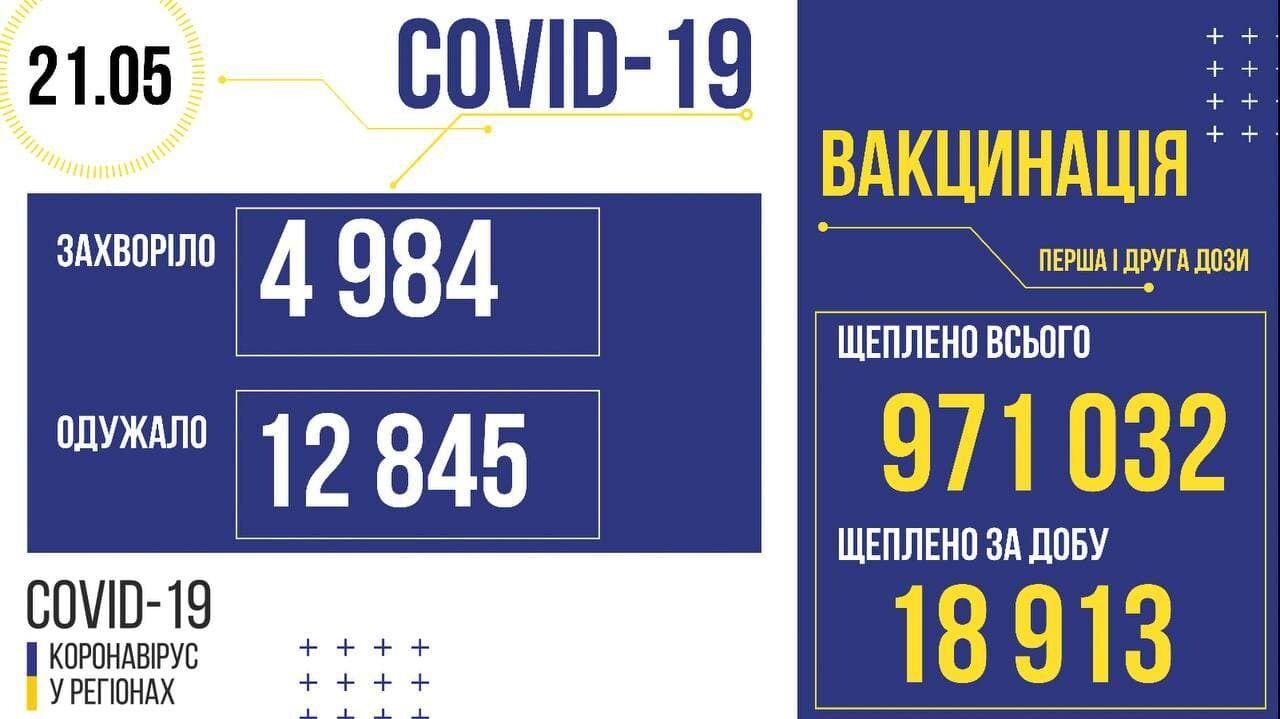 COVID-19 в Украине.