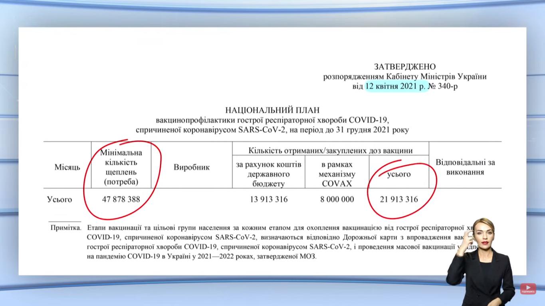 Документ про вакцинацію в Києві